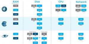 DataMiner Setup - Hardware Requirements