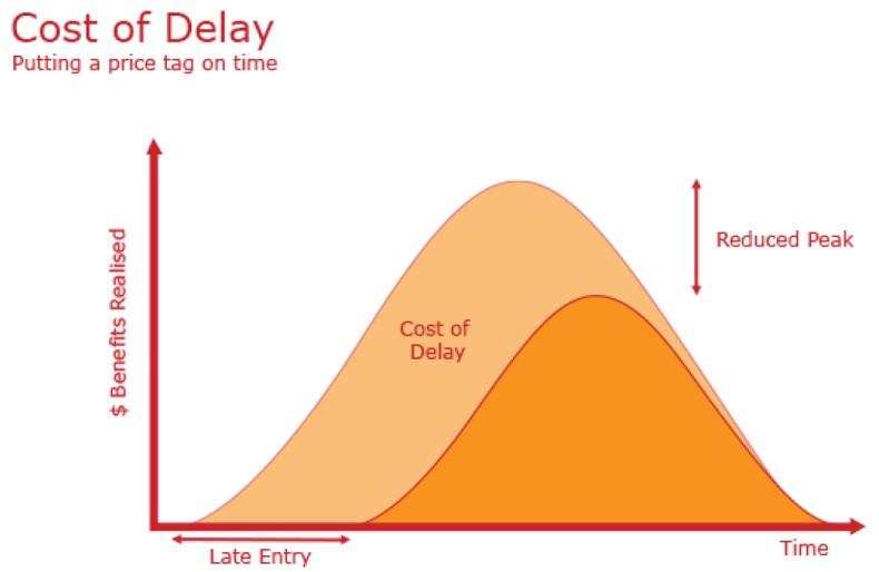 Cost of delay - Agile based deployements