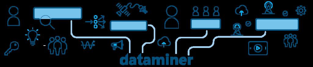 DataMiner Inside Track